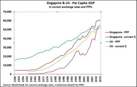 15 03 23 Singapore Per Capita GDP