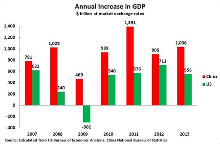 14 10 09 GDP increase
