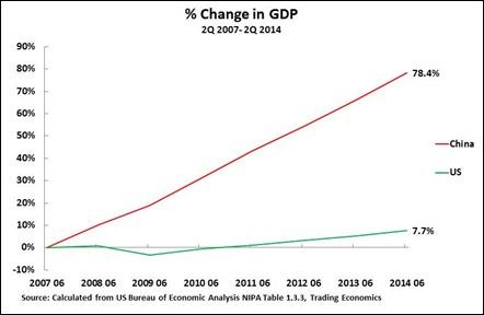 14 09 01 GDP Growth
