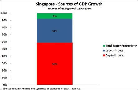 15 03 23 Singapore Sources of Growth