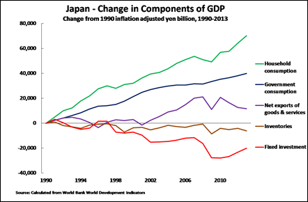 16 04 01 Japan stagnation